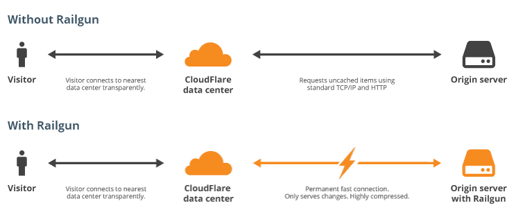 How To Enable Cloudflare With Railgun